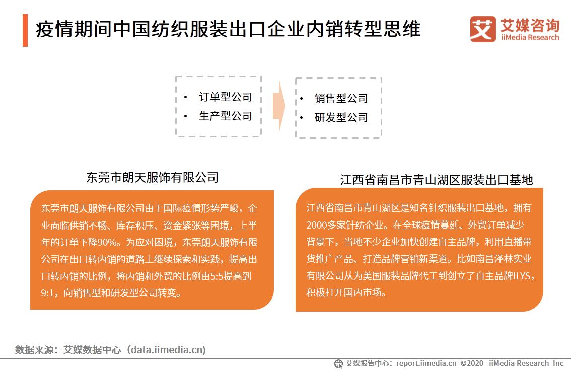疫情期间中国纺织服装出口企业内销转型思维