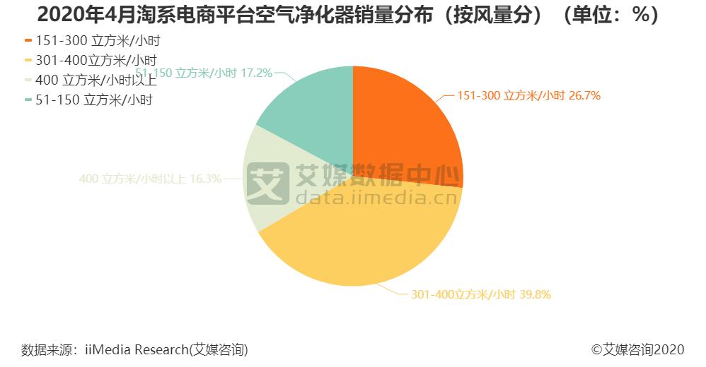 2020年4月淘系电商平台空气净化器销量分布(按风量分)(单位:%)
