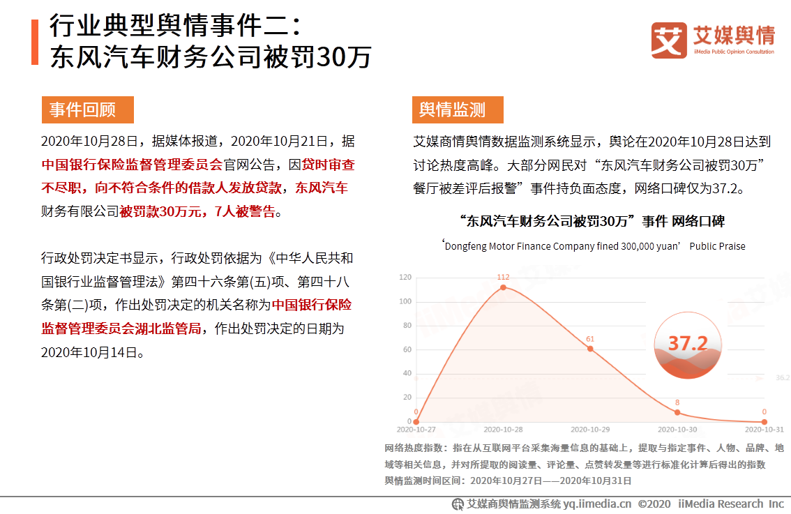 行业典型舆情事件二:东风汽车财务公司被罚30万