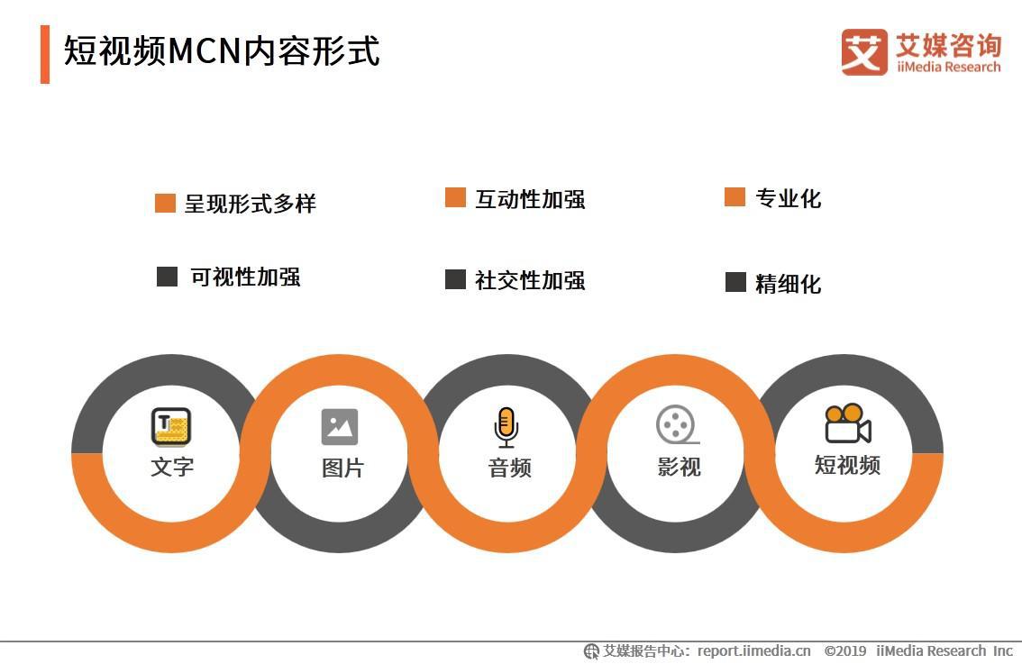 短视频MCN内容形式
