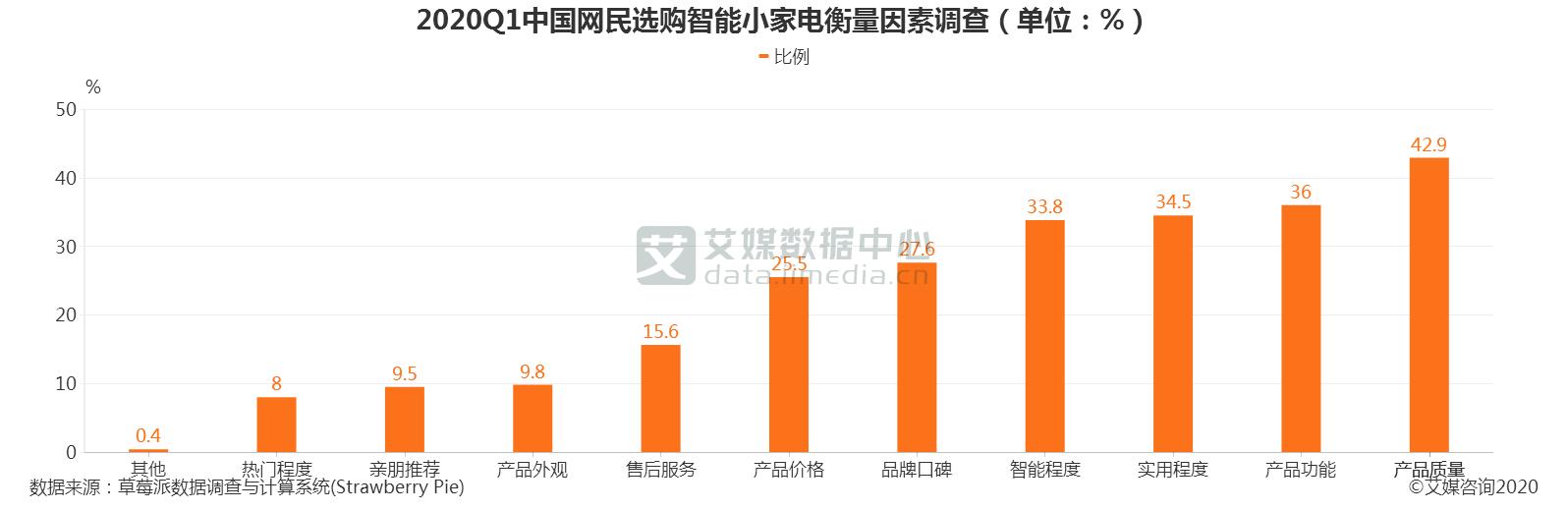 2020Q1中国网民选购智能小家电衡量因素调查