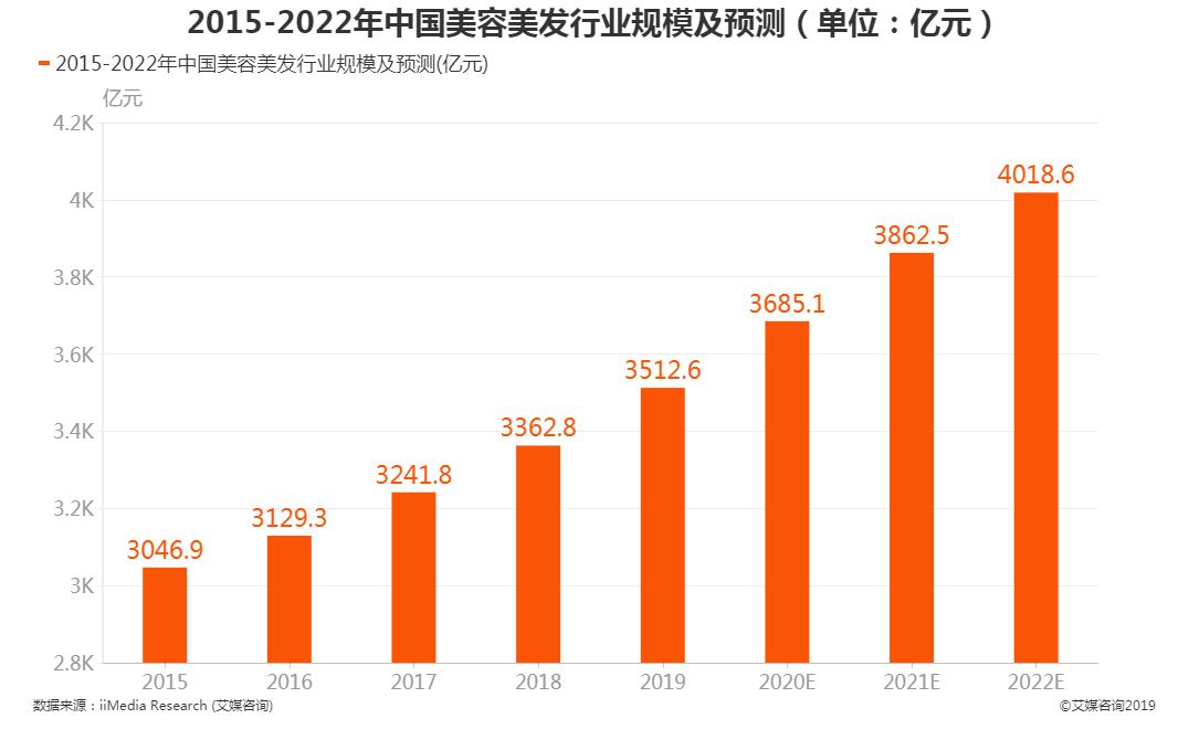 中国美容美发行业规模