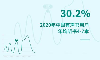 有声书行业数据分析:2020年中国30.2%有声书用户年均听书4-7本