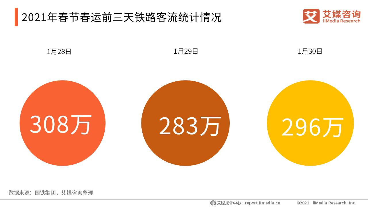 2021年春节春运前三天铁路客流统计情况