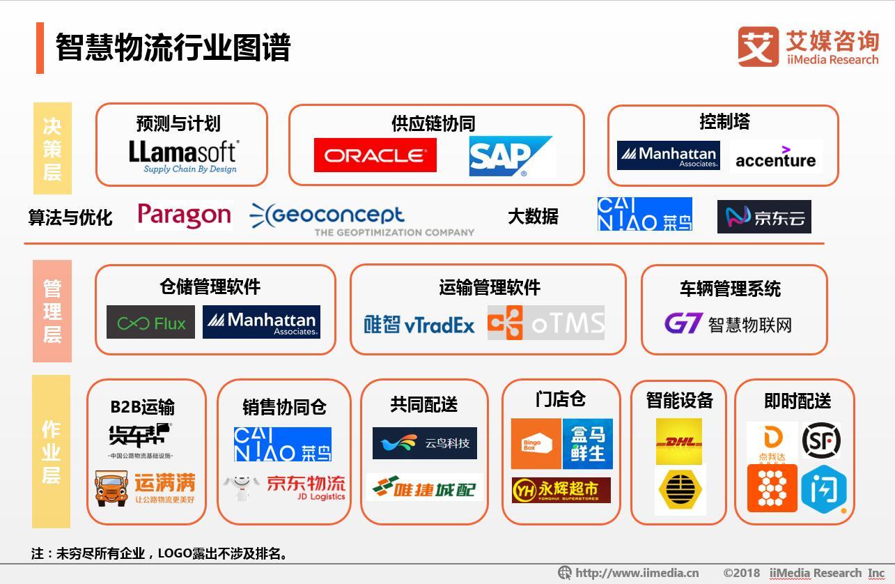 中国智慧物流市场规模超过4000亿元,即时配送行业未来可期