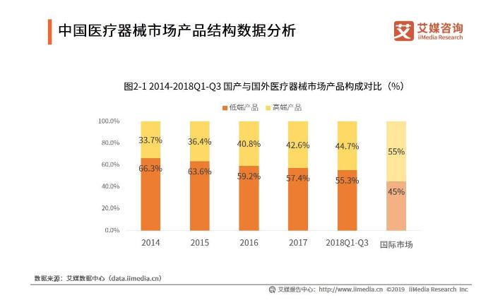 2019-2022中国医疗器械市场基本结构与发展利好因素分析