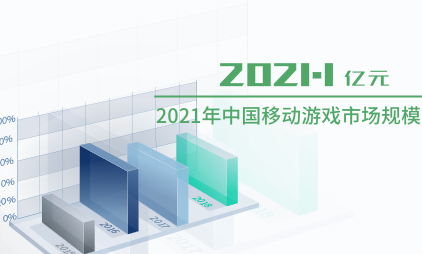 游戏行业数据分析:2021年中国移动游戏市场规模将达到2021.1亿元