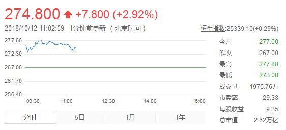 耗资8亿港元!腾讯连续23天回购股份仍无济于事 市值跌破 2.6 万亿港元