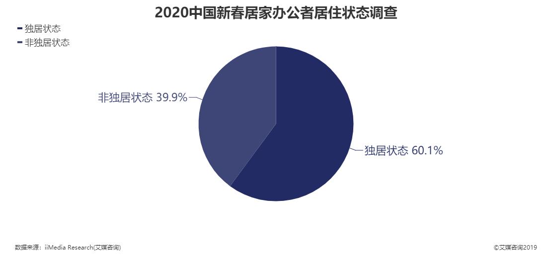2020年中国新春居家办公者居住状态调查