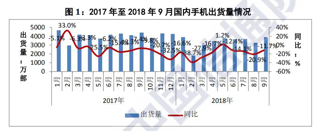 行业情报|9月国内手机市场总体出货量近 4000 万部,环比增长近两成