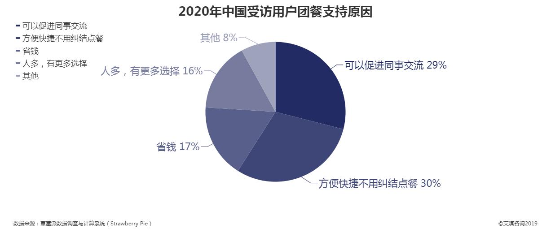 2020年中国受访用户团餐支持原因