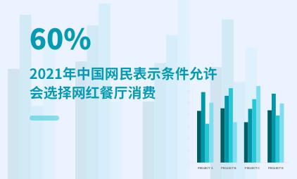 餐饮行业数据分析:2021年中国60%网民表示条件允许会选择网红餐厅消费