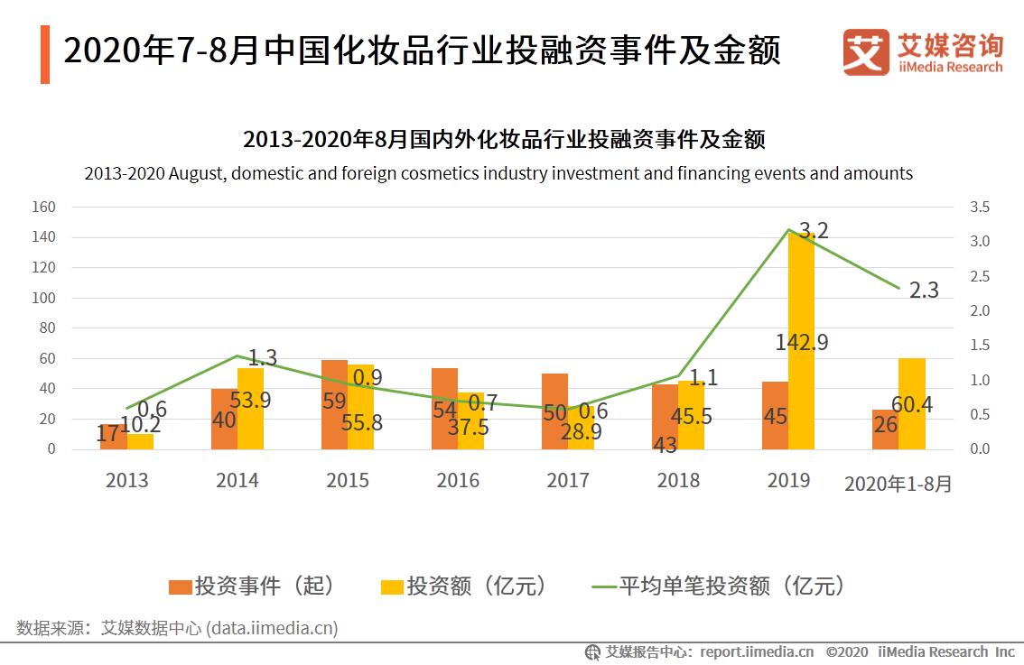 2020年7-8月中国化妆品行业投融资事件及金额