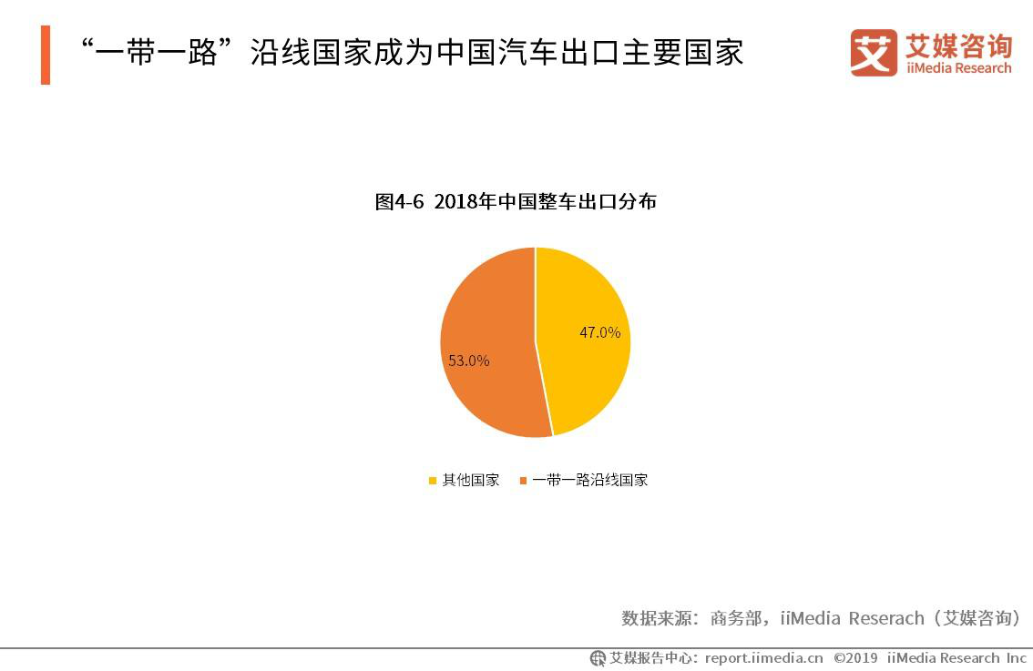 """""""一带一路""""沿线国家成为中国汽车出口主要国家"""