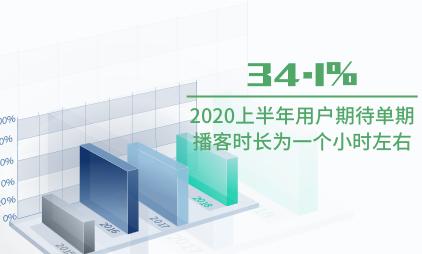在线音频行业数据分析:2020上半年34.1%用户期待单期播客时长为一个小时左右