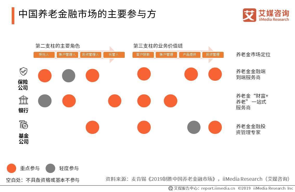 中国养老金融市场的主要参与方