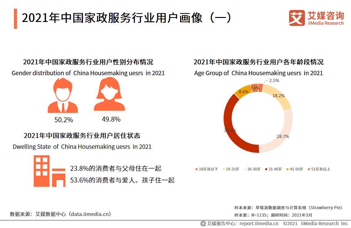 2021年中国家政服务行业用户画像(一)