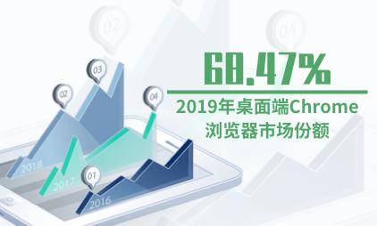 浏览器行业数据分析:2019年桌面端Chrome浏览器市场份额达68.47%