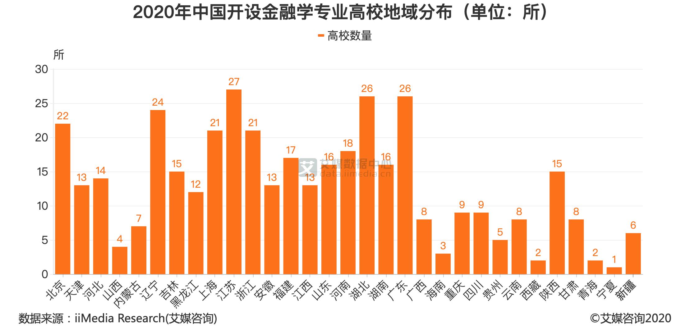 2020年中国开设金融学专业高校地域分布(单位:所)