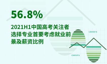 教育行业数据分析:2021H1中国56.8%高考关注者选择专业首要考虑就业前景及薪资