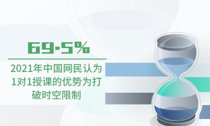 教育行业数据分析:2021年中国69.5%网民认为1对1授课的优势为打破时空限制