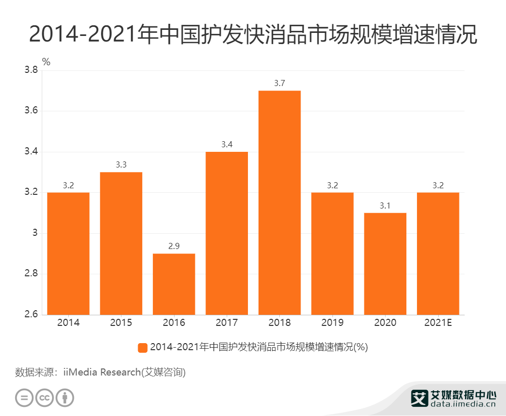 2014-2021年中国护发快消品市场规模增速情况