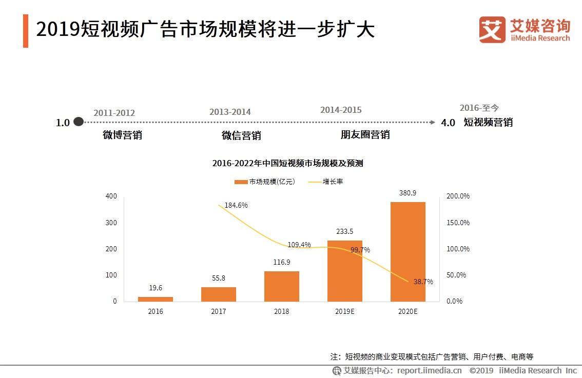 中国短视频行业数据分析: 2019年短视频市场规模将超过230亿元