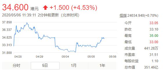 阅文集团股票价格