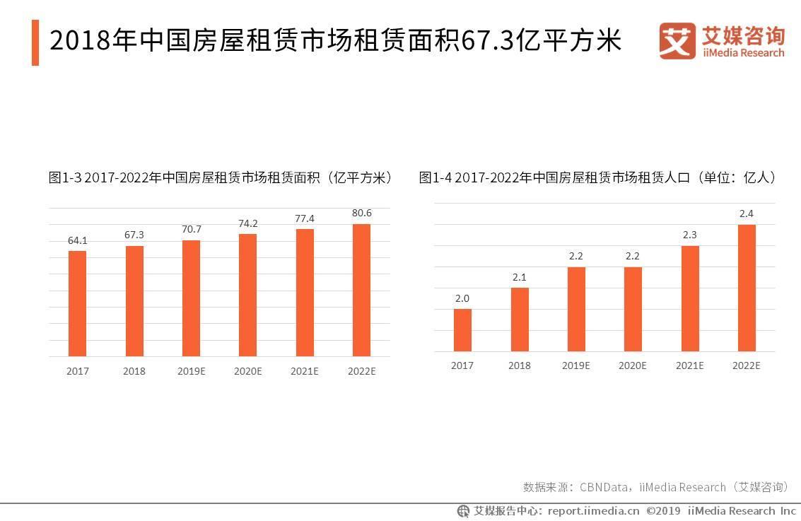 2018年中国房屋租赁市场租赁面积67.3亿平方米