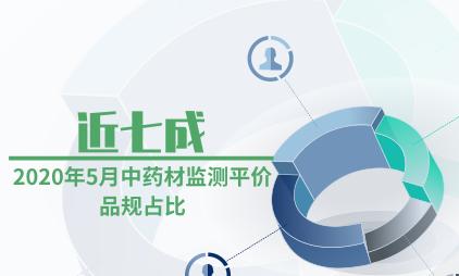中药材行业数据分析:2020年5月中药材监测平价品规占比近七成