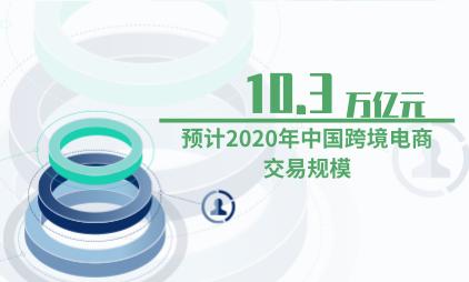 跨境电商行业数据分析:预计2020年中国跨境电商交易规模为10.3万亿元