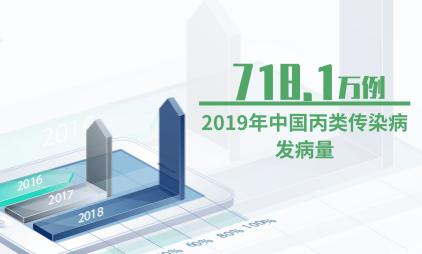 医疗卫生行业数据分析:2019年中国丙类传染病发病量升至718.1万例
