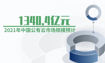 云计算行业数据分析:2021年中国公有云市场规模预计达1340.4亿元