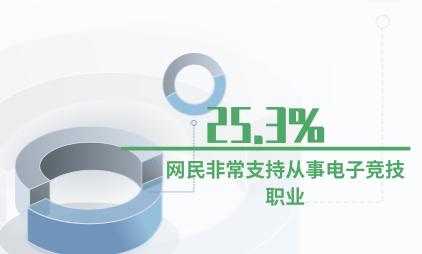 电子竞技行业数据分析:25.3%的网民非常支持从事电子竞技职业