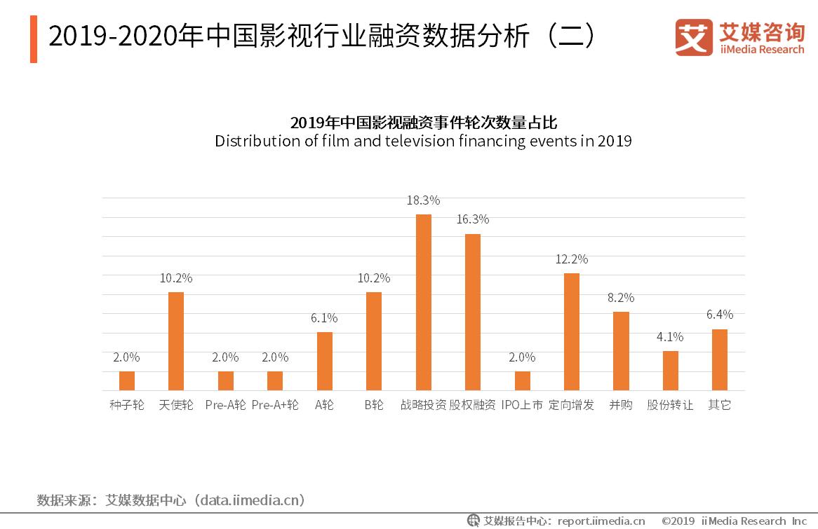 2019-2020年中国影视行业融资数据分析