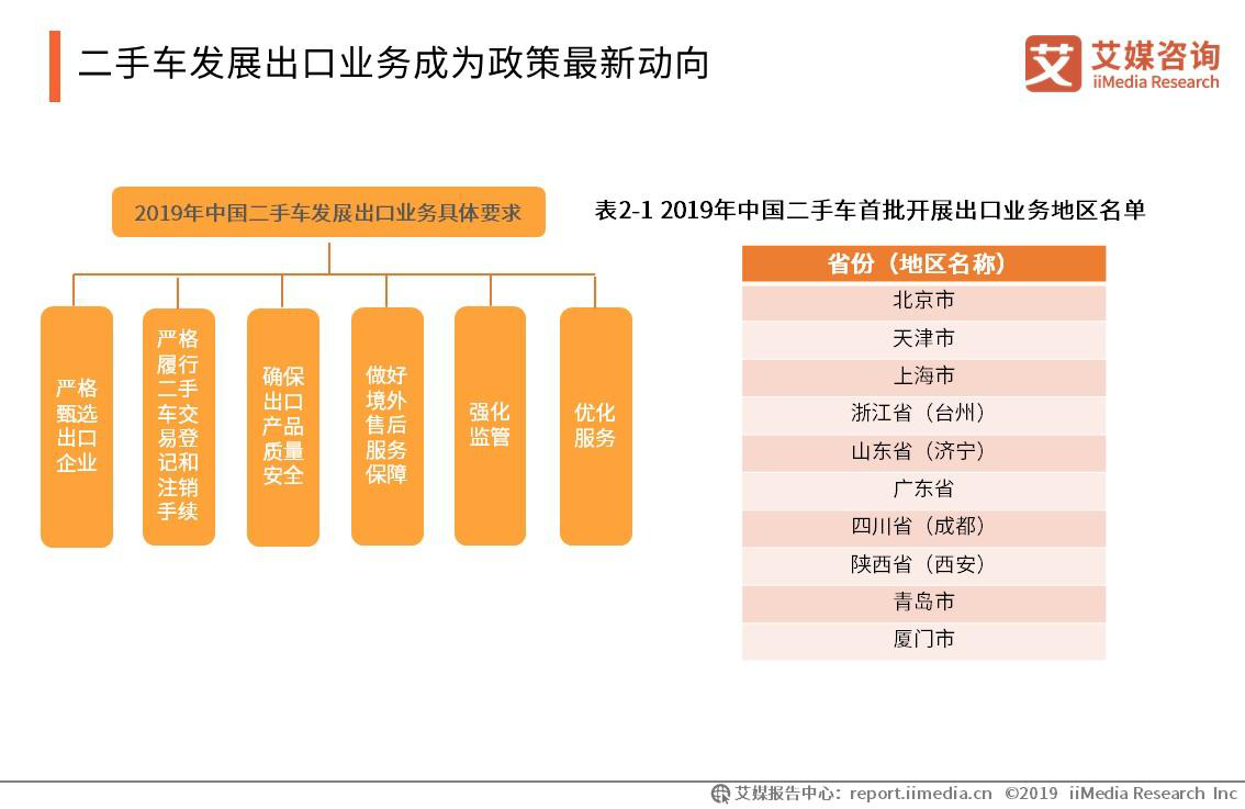 二手车发展出口业务成为政策最新动向