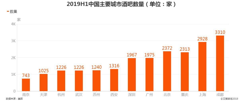 2019上半年中国主要城市酒吧数量