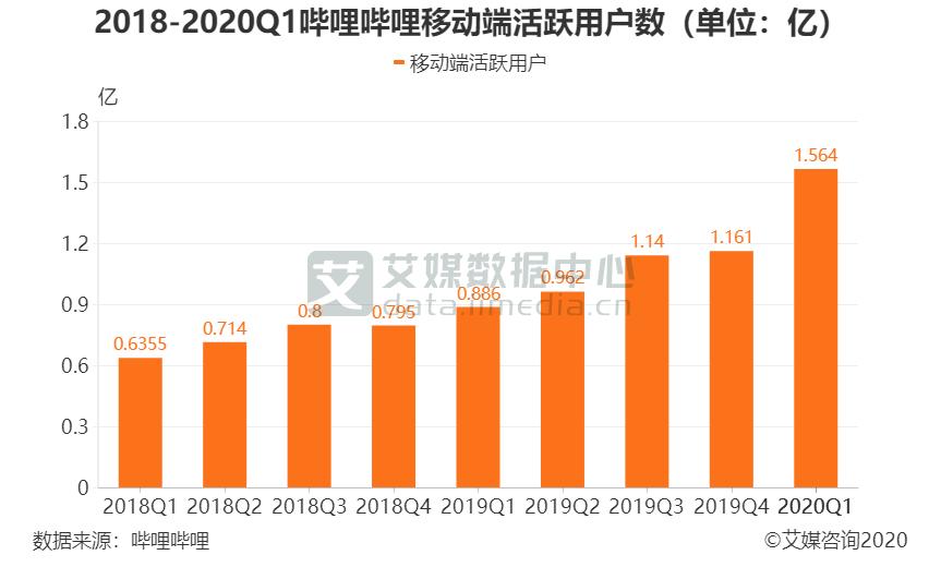 2018-2020Q1哔哩哔哩移动端活跃用户数(单位:亿)