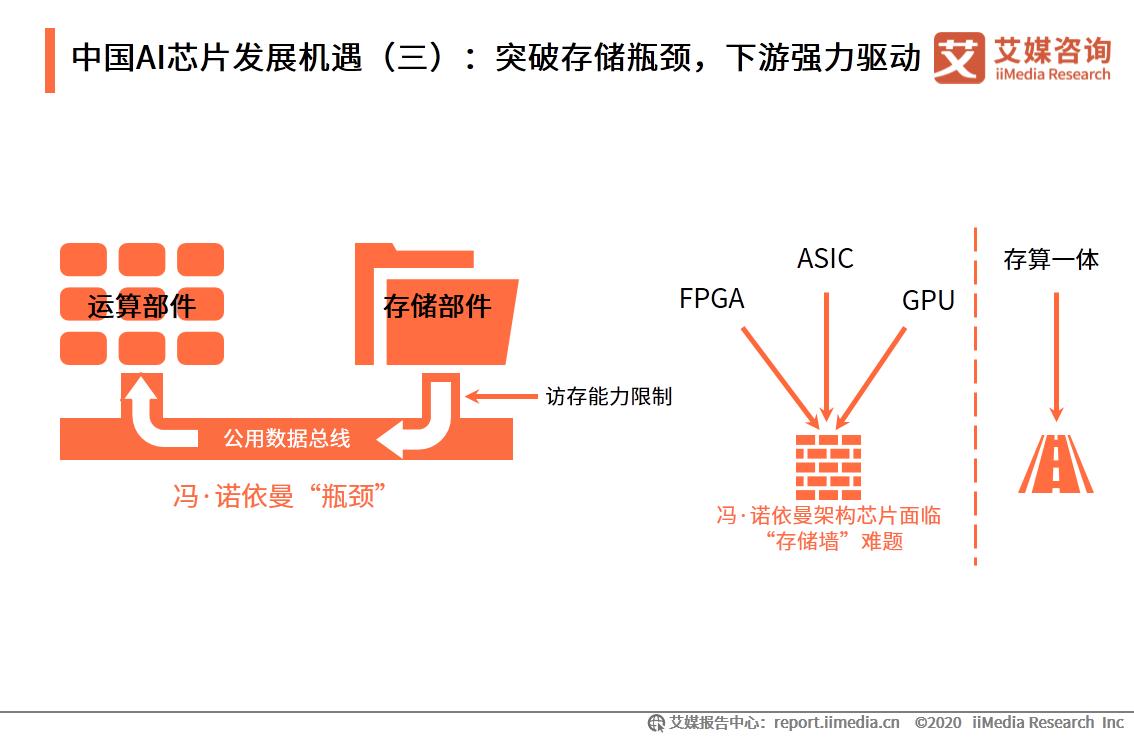 中国AI芯片发展机遇(三):突破存储瓶颈,下游强力驱动