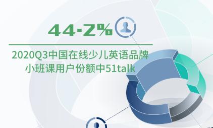 教育行业数据分析:2020Q3中国在线少儿英语品牌小班课用户份额中51talk占比44.2%