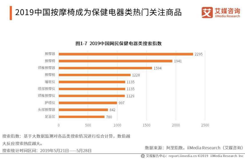2019年中国网民保健电器类搜索指数