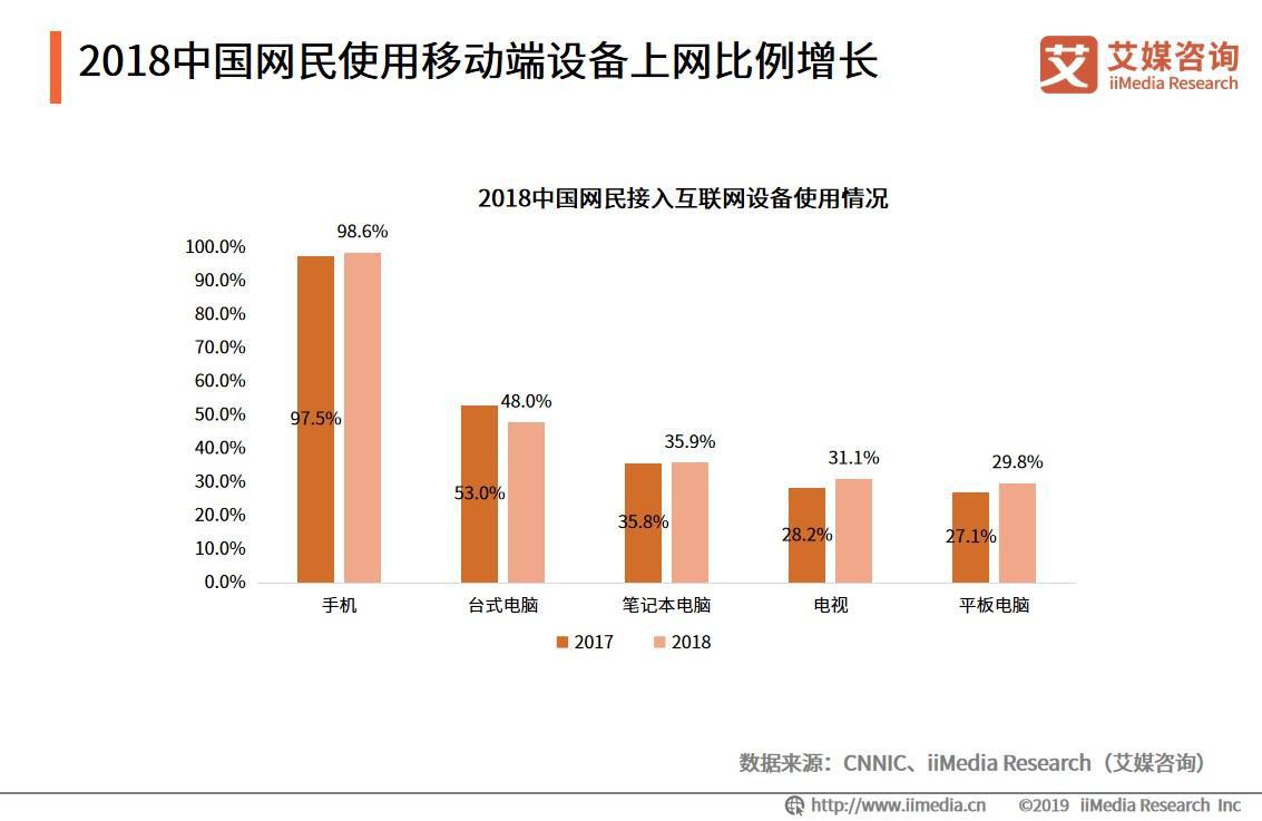 2018中国网民使用移动端设备上网比例增长