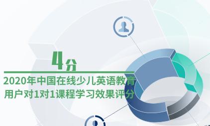 教育行业数据分析:2020年中国在线少儿英语教育用户对1对1课程学习效果评分为4分