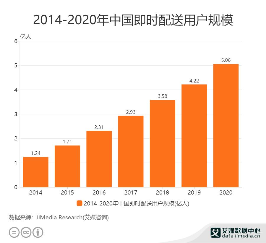 2014-2020年中国即时配送用户规模