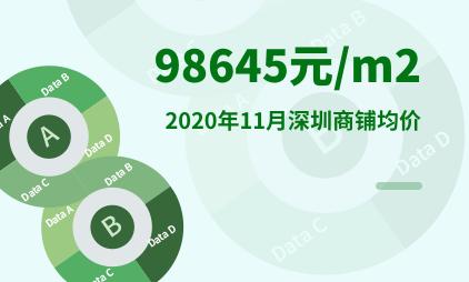 批发市场行业数据分析:2020年11月深圳商铺均价为98645元/m2
