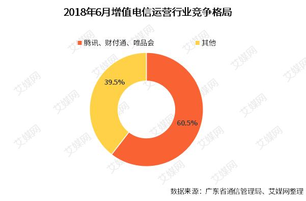 行业情报|广东省6月增值电信行业运行情况:这三强企业收入占比超六成