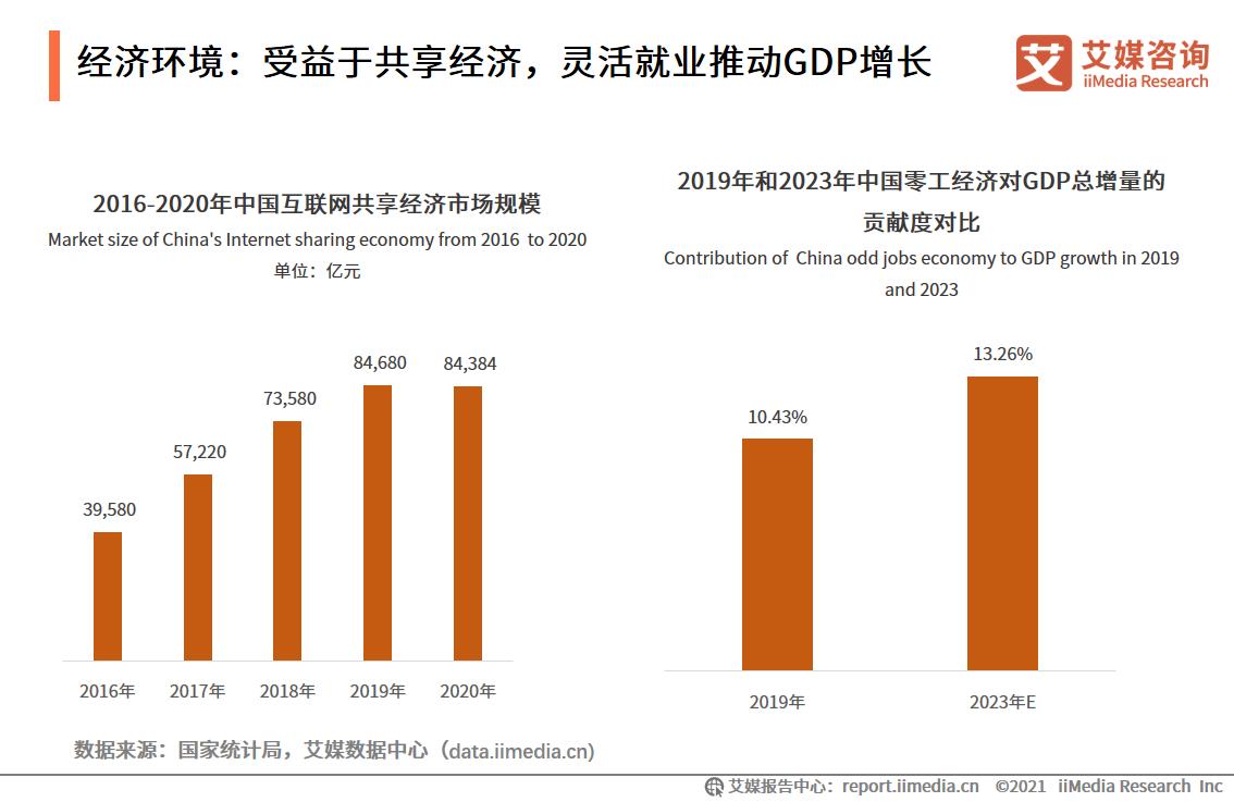 经济环境:受益于共享经济,灵活就业推动GDP增长