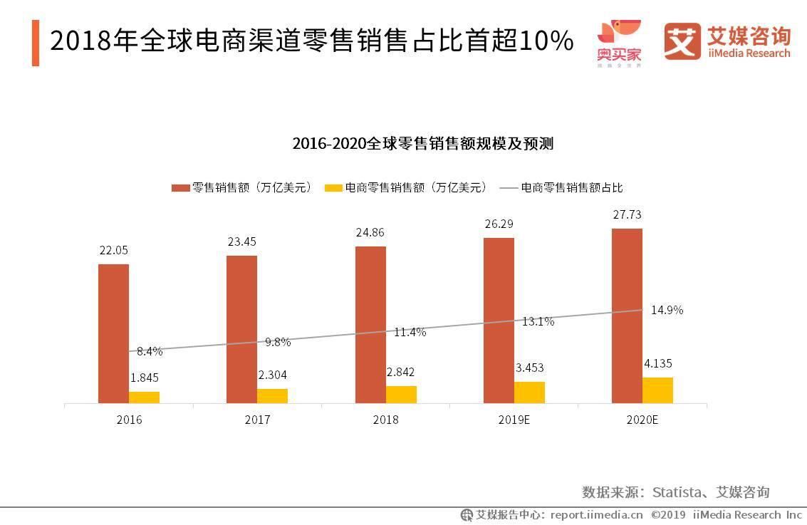 2018全球电商渠道零售销售占比首超10%,2020年预测占比将达14.9%