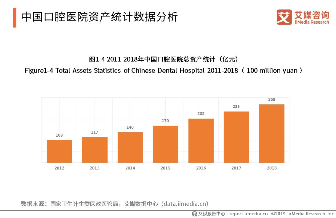 2018年口腔医院总资产达到268亿元