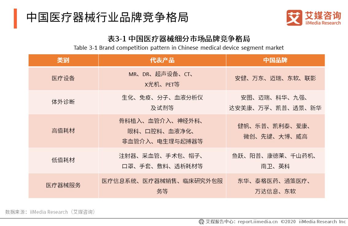 中国医疗器械行业品牌竞争格局